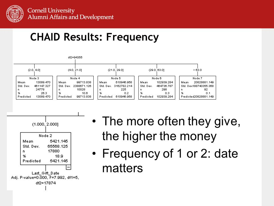CHAID Results: Frequency The more often they give, the higher the money Frequency of 1 or 2: date matters