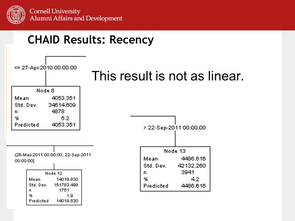 CHAID Results: Recency This result is not as linear.