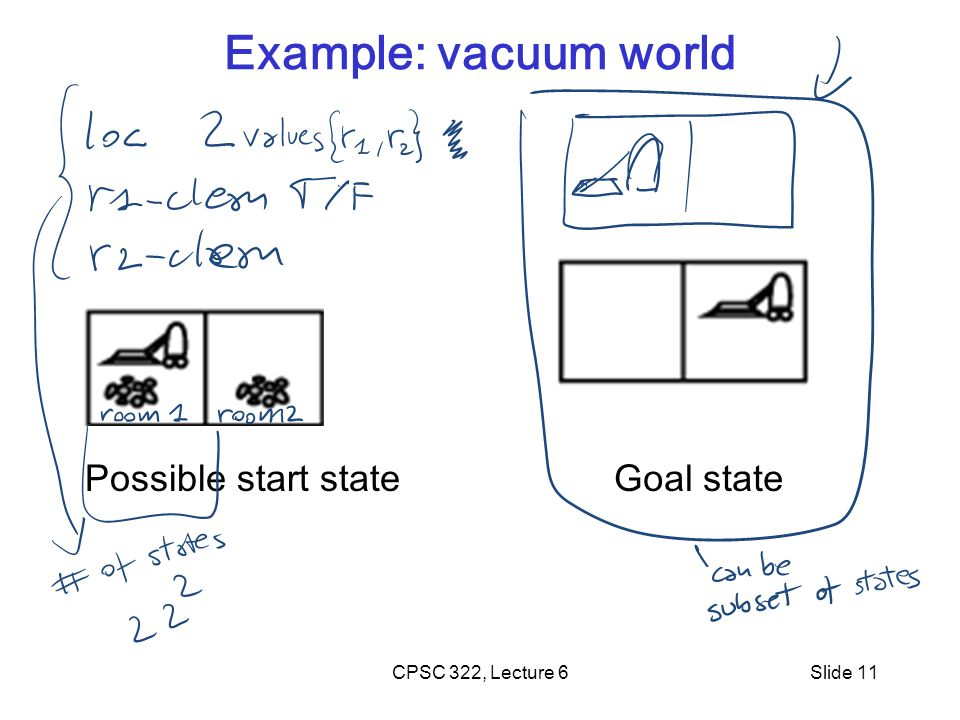 CPSC 322, Lecture 6Slide 11 Example: vacuum world Possible start stateGoal state