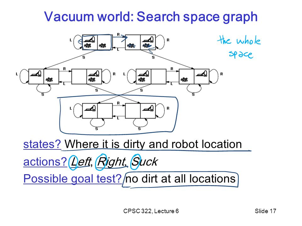 CPSC 322, Lecture 6Slide 17 Vacuum world: Search space graph states? Where it is dirty and robot location actions? Left, Right, Suck Possible goal tes