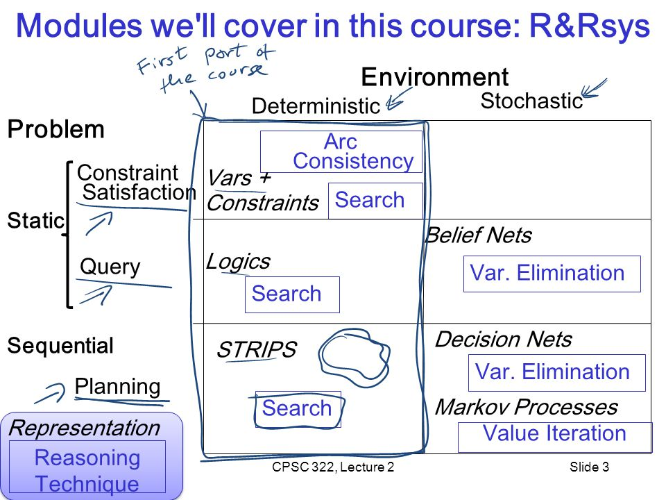 CPSC 322, Lecture 4Slide 4 Lecture Overview Simple Agent and Examples Search Space Graph Search Procedure