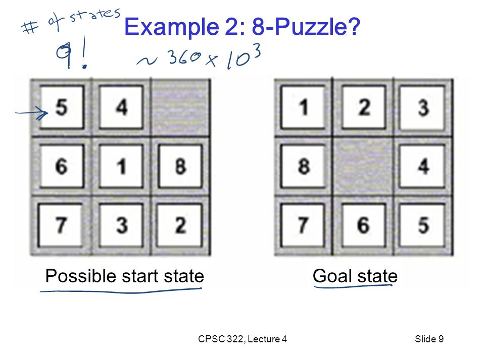 CPSC 322, Lecture 4Slide 9 Example 2: 8-Puzzle? Possible start stateGoal state