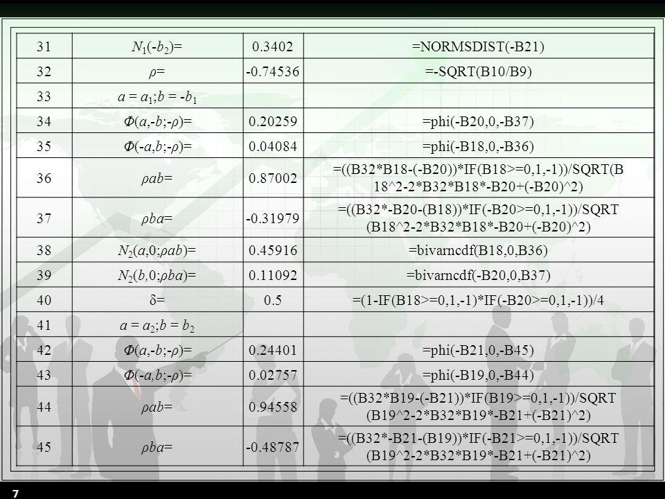 31N 1 (-b 2 )=0.3402=NORMSDIST(-B21) 32ρ=ρ=-0.74536=-SQRT(B10/B9) 33a = a 1 ;b = -b 1 34Φ(a,-b;-ρ)=0.20259=phi(-B20,0,-B37) 35Φ(-a,b;-ρ)=0.04084=phi(-B18,0,-B36) 36ρab=0.87002 =((B32*B18-(-B20))*IF(B18>=0,1,-1))/SQRT(B 18^2-2*B32*B18*-B20+(-B20)^2) 37ρba=-0.31979 =((B32*-B20-(B18))*IF(-B20>=0,1,-1))/SQRT (B18^2-2*B32*B18*-B20+(-B20)^2) 38N 2 (a,0;ρab)=0.45916=bivarncdf(B18,0,B36) 39N 2 (b,0;ρba)=0.11092=bivarncdf(-B20,0,B37) 40δ=0.5=(1-IF(B18>=0,1,-1)*IF(-B20>=0,1,-1))/4 41a = a 2 ;b = b 2 42Φ(a,-b;-ρ)=0.24401=phi(-B21,0,-B45) 43Φ(-a,b;-ρ)=0.02757=phi(-B19,0,-B44) 44ρab=0.94558 =((B32*B19-(-B21))*IF(B19>=0,1,-1))/SQRT (B19^2-2*B32*B19*-B21+(-B21)^2) 45ρba=-0.48787 =((B32*-B21-(B19))*IF(-B21>=0,1,-1))/SQRT (B19^2-2*B32*B19*-B21+(-B21)^2) 7