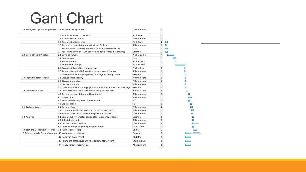 Gant Chart