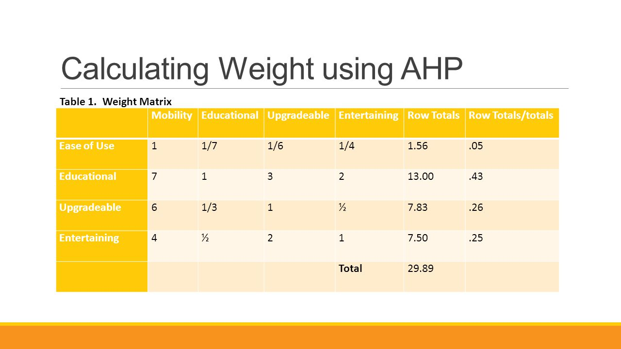 Calculating Weight using AHP MobilityEducationalUpgradeableEntertainingRow TotalsRow Totals/totals Ease of Use11/71/61/41.56.05 Educational713213.00.43 Upgradeable61/31½7.83.26 Entertaining4½217.50.25 Total29.89 Table 1.