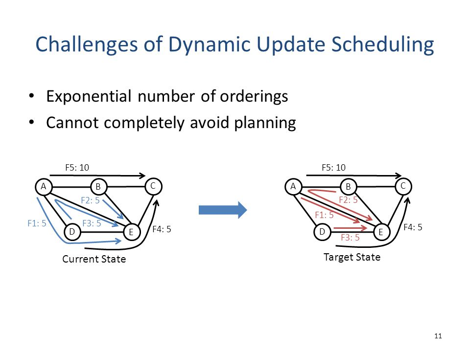 Challenges of Dynamic Update Scheduling Exponential number of orderings Cannot completely avoid planning 11 Current State A D C B E F3: 5 F2: 5 F1: 5