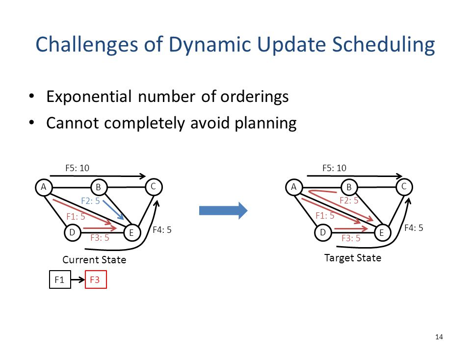 Challenges of Dynamic Update Scheduling Exponential number of orderings Cannot completely avoid planning 14 Current State A D C B E F2: 5 F4: 5 F5: 10