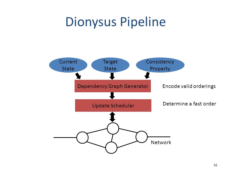 Dionysus Pipeline 16 Dependency Graph Generator Update Scheduler Network Current State Target State Consistency Property Encode valid orderings Determ