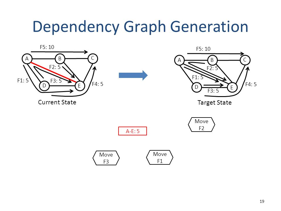 Dependency Graph Generation 19 Current State A D C B E F3: 5 F2: 5 F1: 5 F4: 5 F5: 10 Target State A D C B E F1: 5 F3: 5 F4: 5 F5: 10 F2: 5 A-E: 5 Move F3 Move F1 Move F2
