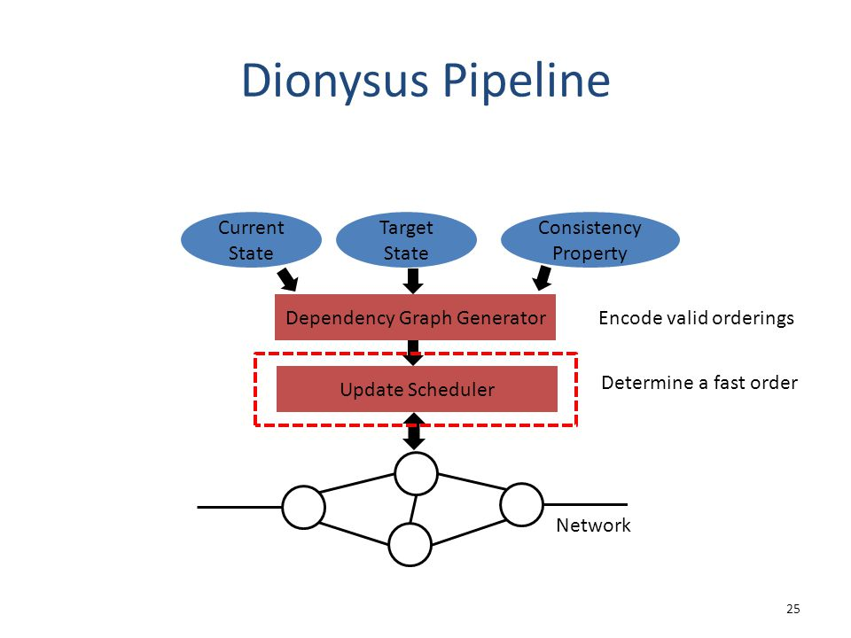 Dionysus Pipeline 25 Dependency Graph Generator Update Scheduler Network Current State Target State Consistency Property Encode valid orderings Determ