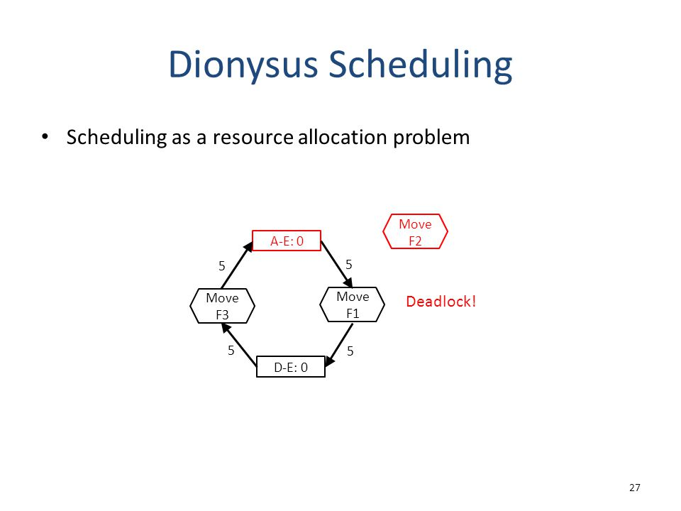 Dionysus Scheduling Scheduling as a resource allocation problem 27 A-E: 0 D-E: 0 5 5 5 5 Move F3 Move F1 Move F2 Deadlock!