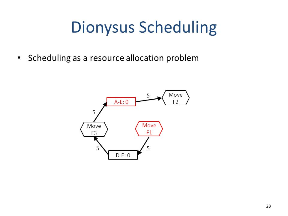 Dionysus Scheduling Scheduling as a resource allocation problem 28 A-E: 0 5 D-E: 0 5 5 5 Move F3 Move F1 Move F2