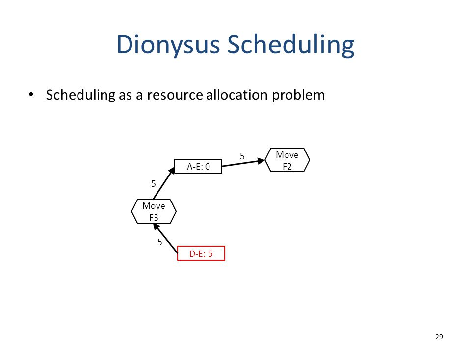 Dionysus Scheduling Scheduling as a resource allocation problem 29 A-E: 0 5 D-E: 5 5 5 Move F3 Move F2