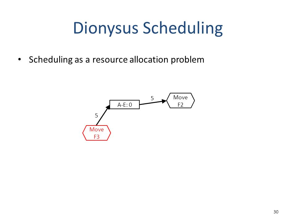 Dionysus Scheduling Scheduling as a resource allocation problem 30 A-E: 0 5 5 Move F3 Move F2