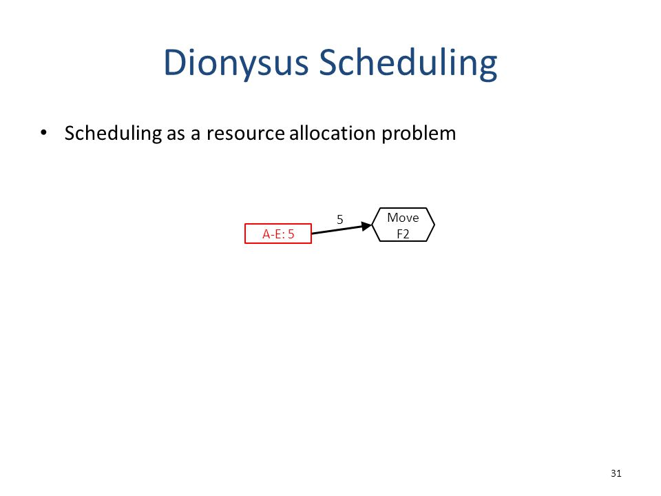 Dionysus Scheduling Scheduling as a resource allocation problem 31 A-E: 5 5 Move F2