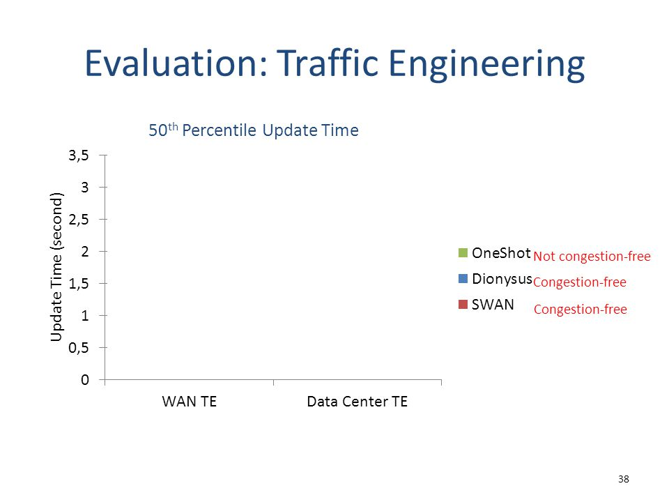 Evaluation: Traffic Engineering 38 Not congestion-free Congestion-free