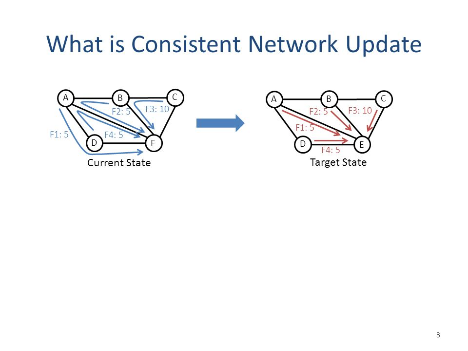 What is Consistent Network Update 3 Current State A D C B E F1: 5 F4: 5 F2: 5 F3: 10 Target State A D C B E F1: 5 F4: 5 F2: 5 F3: 10