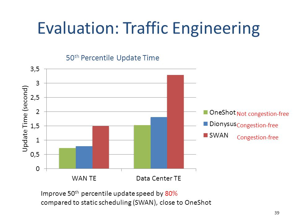 Evaluation: Traffic Engineering 39 Improve 50 th percentile update speed by 80% compared to static scheduling (SWAN), close to OneShot Not congestion-