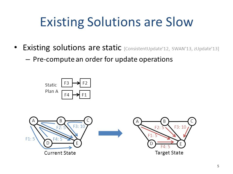 Existing Solutions are Slow Existing solutions are static [ConsistentUpdate'12, SWAN'13, zUpdate'13] – Pre-compute an order for update operations 5 F3