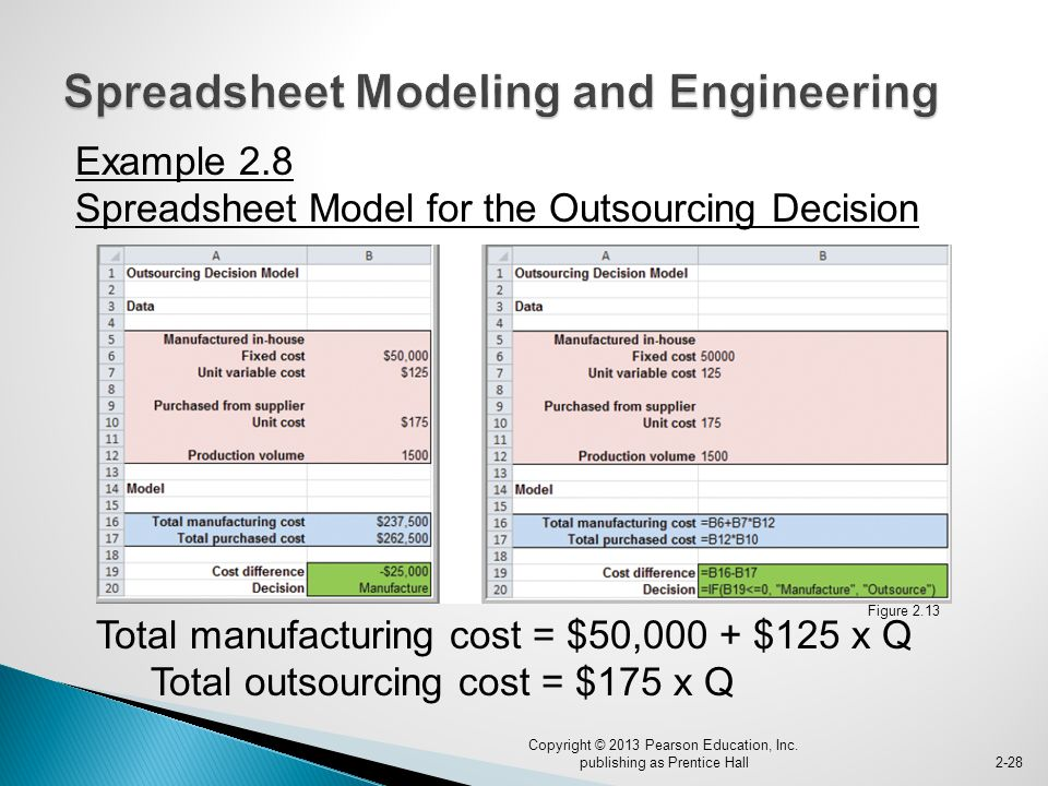 Example 2.8 Spreadsheet Model for the Outsourcing Decision Total manufacturing cost = $50,000 + $125 x Q Total outsourcing cost = $175 x Q Copyright © 2013 Pearson Education, Inc.