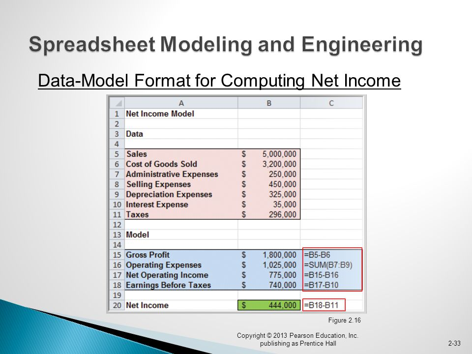 Data-Model Format for Computing Net Income Copyright © 2013 Pearson Education, Inc.