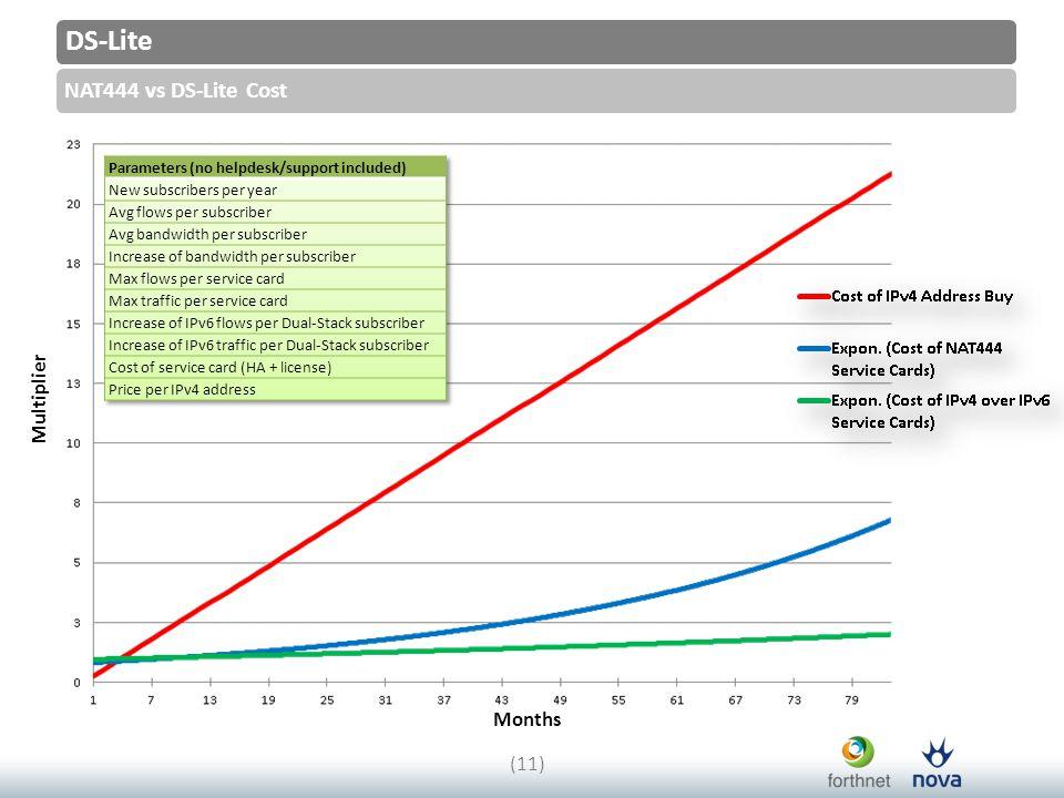 DS-Lite NAT444 vs DS-Lite Cost (11) Multiplier Months