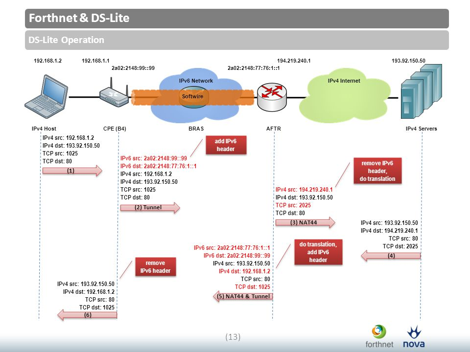 (1) Forthnet & DS-Lite DS-Lite Operation (13) IPv4 HostCPE (B4)BRASAFTRIPv4 Servers IPv4 InternetIPv6 Network 192.168.1.2192.168.1.1 2a02:2148:99::992a02:2148:77:76:1::1 194.219.240.1193.92.150.50 Softwire IPv4 src: 192.168.1.2 IPv4 dst: 193.92.150.50 TCP src: 1025 TCP dst: 80 IPv6 src: 2a02:2148:99::99 IPv6 dst: 2a02:2148:77:76:1::1 IPv4 src: 192.168.1.2 IPv4 dst: 193.92.150.50 TCP src: 1025 TCP dst: 80 IPv4 src: 194.219.240.1 IPv4 dst: 193.92.150.50 TCP src: 2025 TCP dst: 80 IPv4 src: 193.92.150.50 IPv4 dst: 194.219.240.1 TCP src: 80 TCP dst: 2025 IPv6 src: 2a02:2148:77:76:1::1 IPv6 dst: 2a02:2148:99::99 IPv4 src: 193.92.150.50 IPv4 dst: 192.168.1.2 TCP src: 80 TCP dst: 1025 IPv4 src: 193.92.150.50 IPv4 dst: 192.168.1.2 TCP src: 80 TCP dst: 1025 (2) Tunnel (3) NAT44 (4) (5) NAT44 & Tunnel (6) add IPv6 header remove IPv6 header, do translation remove IPv6 header, do translation do translation, add IPv6 header do translation, add IPv6 header remove IPv6 header