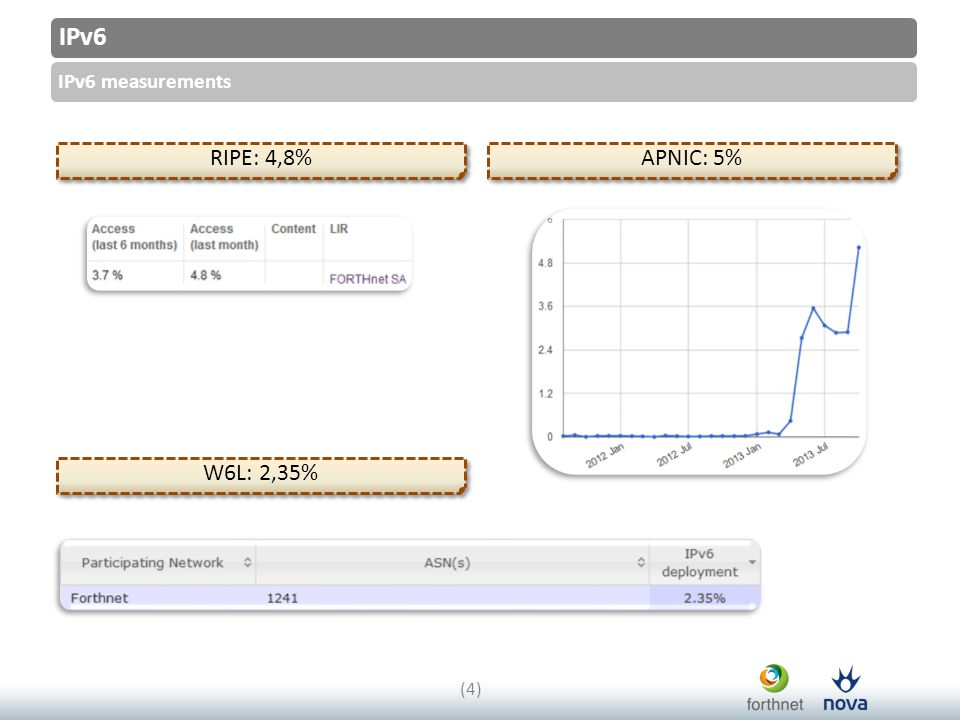 IPv6 IPv6 measurements (4)(4) RIPE: 4,8% W6L: 2,35% APNIC: 5%