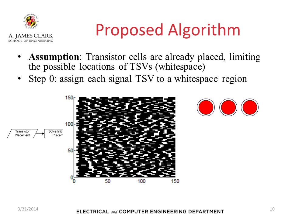 Proposed Algorithm Assumption: Transistor cells are already placed, limiting the possible locations of TSVs (whitespace) Step 0: assign each signal TS