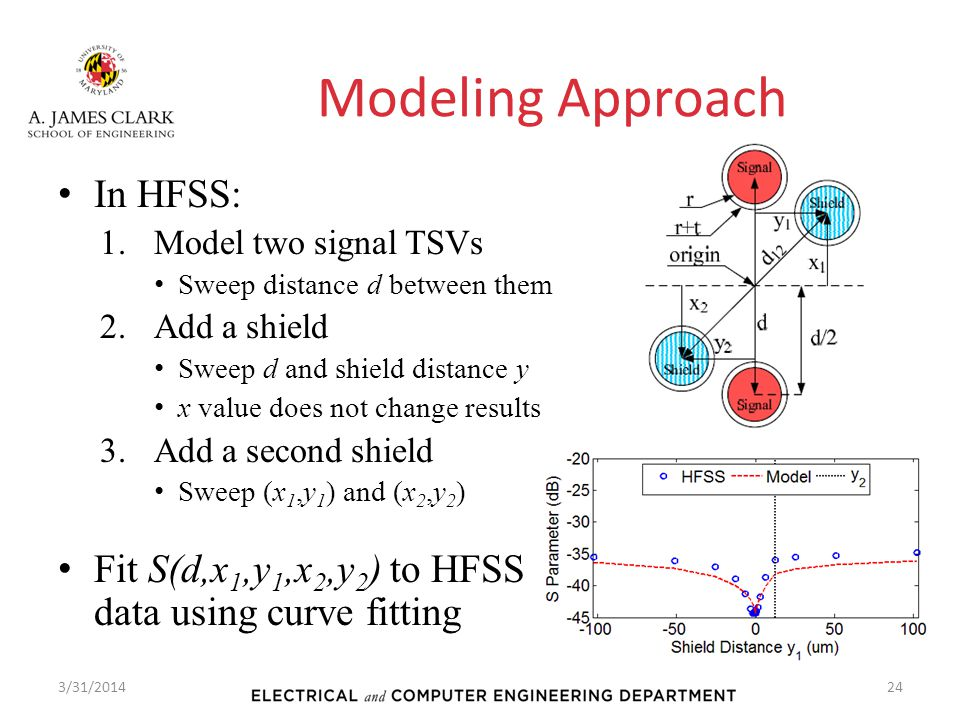 Modeling Approach In HFSS: 1.Model two signal TSVs Sweep distance d between them 2.Add a shield Sweep d and shield distance y x value does not change