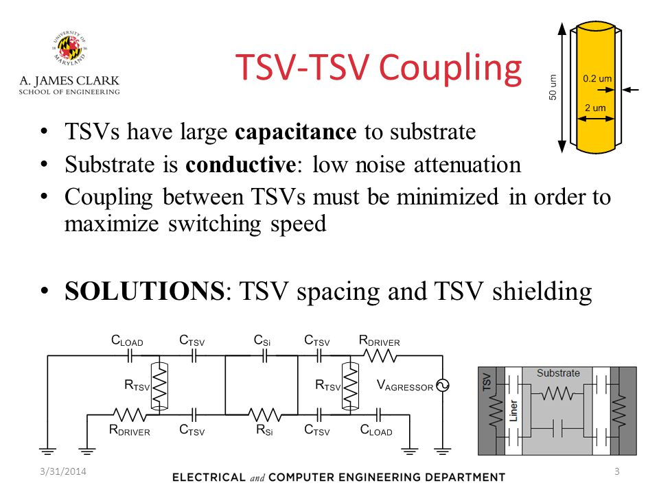 TSV-TSV Coupling TSVs have large capacitance to substrate Substrate is conductive: low noise attenuation Coupling between TSVs must be minimized in or