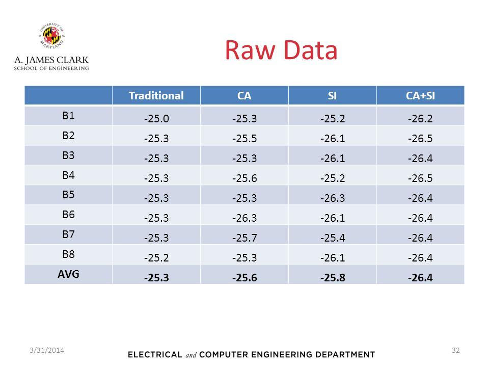 Raw Data TraditionalCASICA+SI B1 -25.0-25.3-25.2-26.2 B2 -25.3-25.5-26.1-26.5 B3 -25.3 -26.1-26.4 B4 -25.3-25.6-25.2-26.5 B5 -25.3 -26.3-26.4 B6 -25.3-26.3-26.1-26.4 B7 -25.3-25.7-25.4-26.4 B8 -25.2-25.3-26.1-26.4 AVG -25.3-25.6-25.8-26.4 3/31/201432
