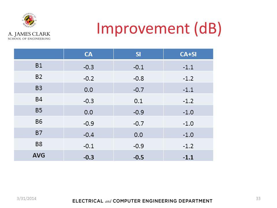Improvement (dB) CASICA+SI B1 -0.3-0.1-1.1 B2 -0.2-0.8-1.2 B3 0.0-0.7-1.1 B4 -0.30.1-1.2 B5 0.0-0.9 B6 -0.9-0.7 B7 -0.40.0 B8 -0.1-0.9-1.2 AVG -0.3-0.5-1.1 3/31/201433