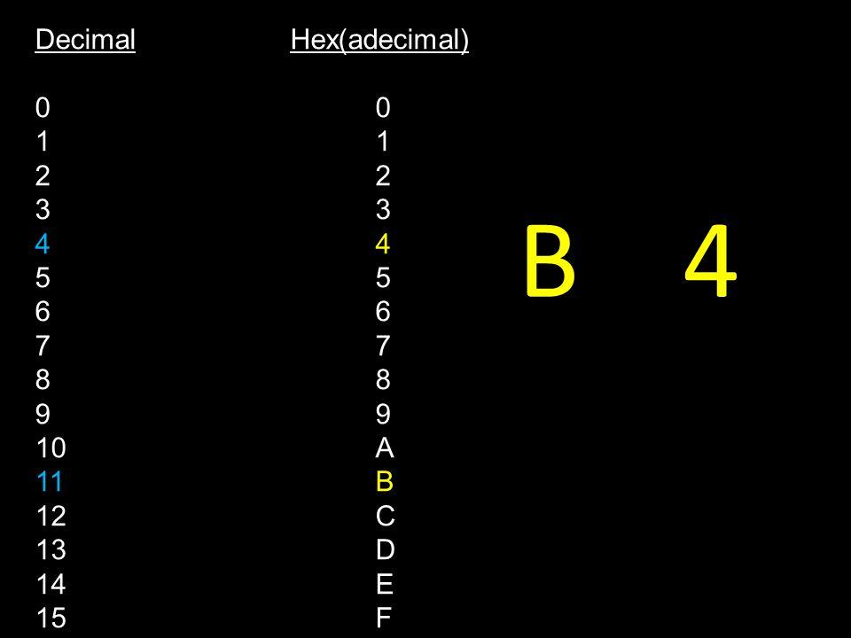 B 4 DecimalHex(adecimal)0123456789 10A 11B 12C 13D 14E 15F