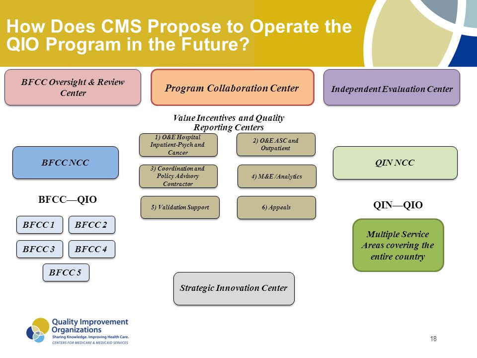 18 How Does CMS Propose to Operate the QIO Program in the Future? Program Collaboration Center Independent Evaluation Center QIN NCC BFCC NCC 1) O&E H