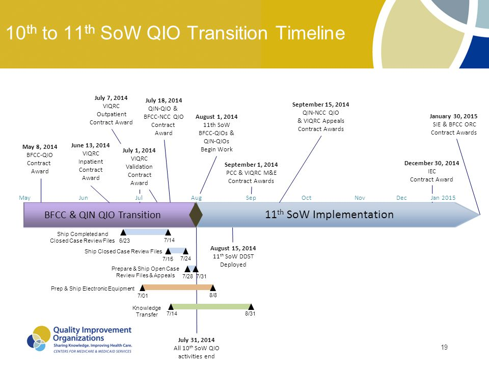 19 10 th to 11 th SoW QIO Transition Timeline May 8, 2014 BFCC-QIO Contract Award August 1, 2014 11th SoW BFCC-QIOs & QIN-QIOs Begin Work July 18, 201