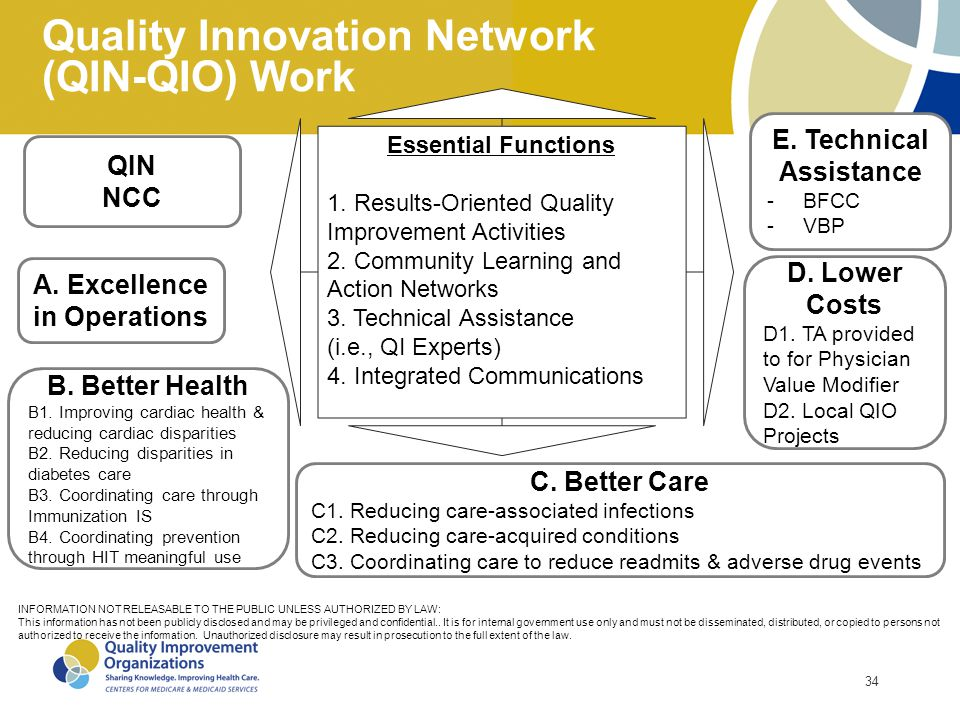 34 Quality Innovation Network (QIN-QIO) Work QIN NCC C. Better Care C1. Reducing care-associated infections C2. Reducing care-acquired conditions C3.