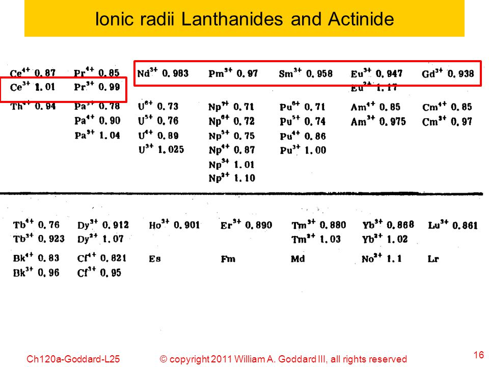 © copyright 2011 William A. Goddard III, all rights reservedCh120a-Goddard-L25 16 Ionic radii Lanthanides and Actinide