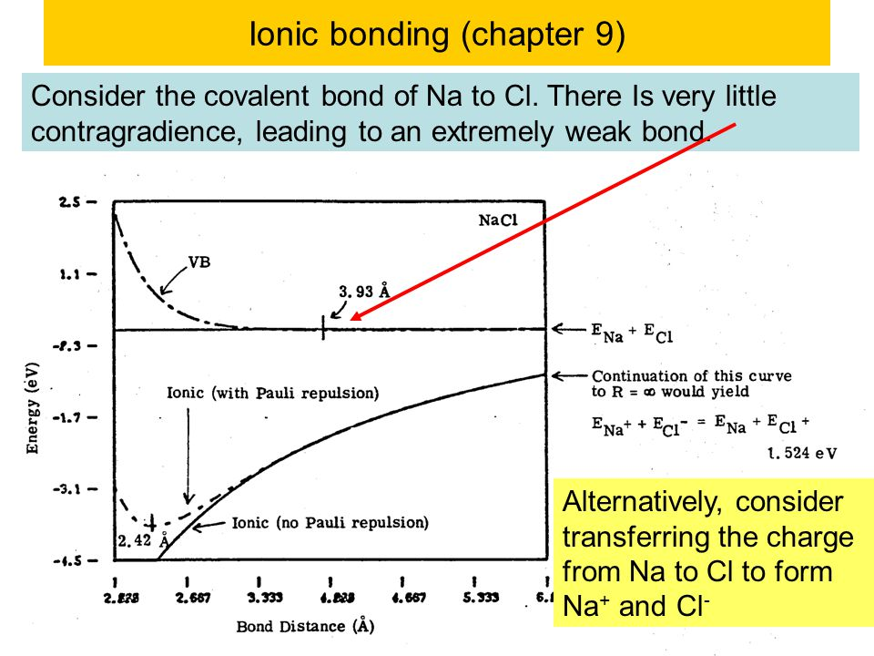 © copyright 2011 William A. Goddard III, all rights reservedCh120a-Goddard-L25 2 Ionic bonding (chapter 9) Consider the covalent bond of Na to Cl. The