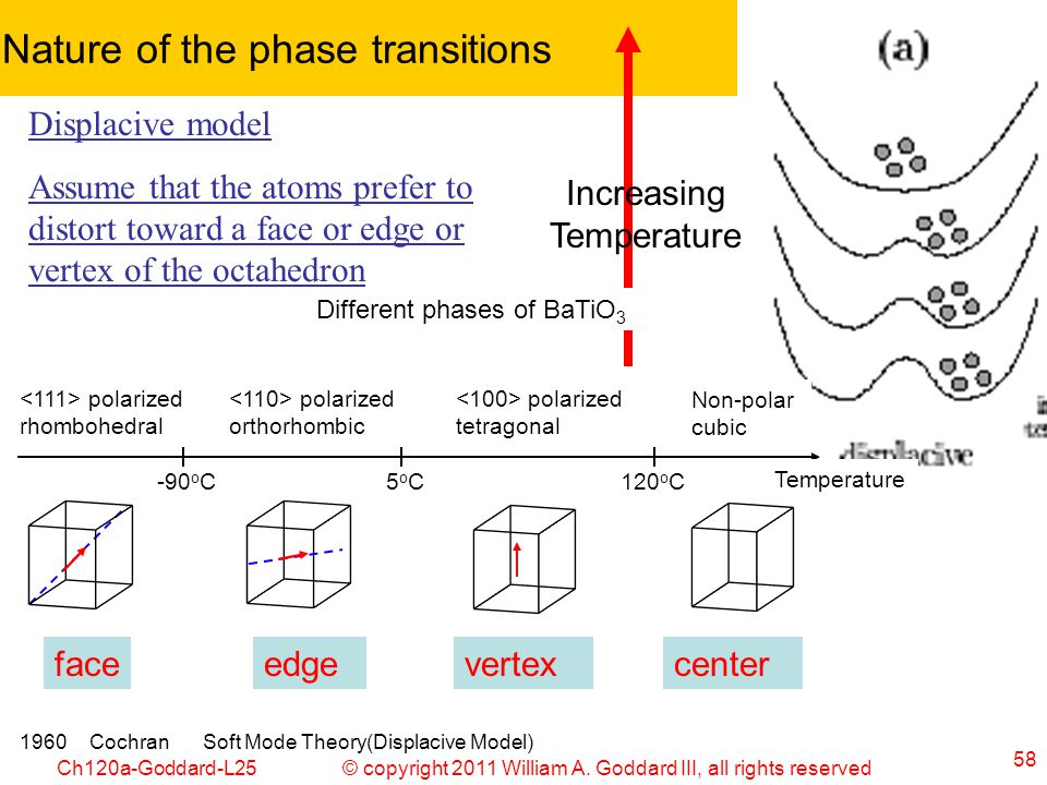 © copyright 2011 William A. Goddard III, all rights reservedCh120a-Goddard-L25 58 Nature of the phase transitions 1960CochranSoft Mode Theory(Displaci