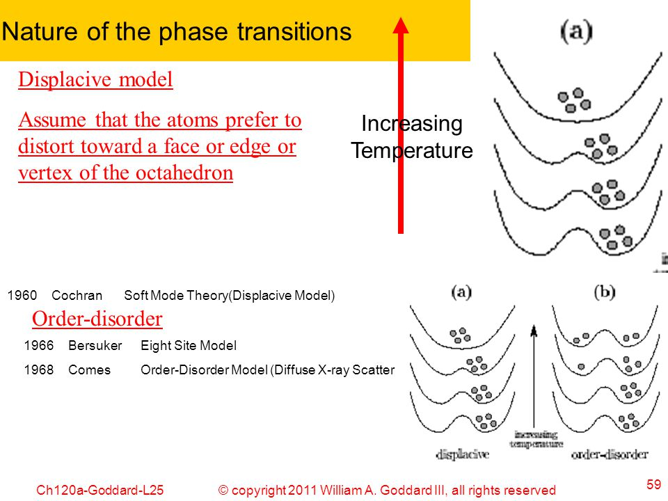 © copyright 2011 William A. Goddard III, all rights reservedCh120a-Goddard-L25 59 Nature of the phase transitions 1960CochranSoft Mode Theory(Displaci