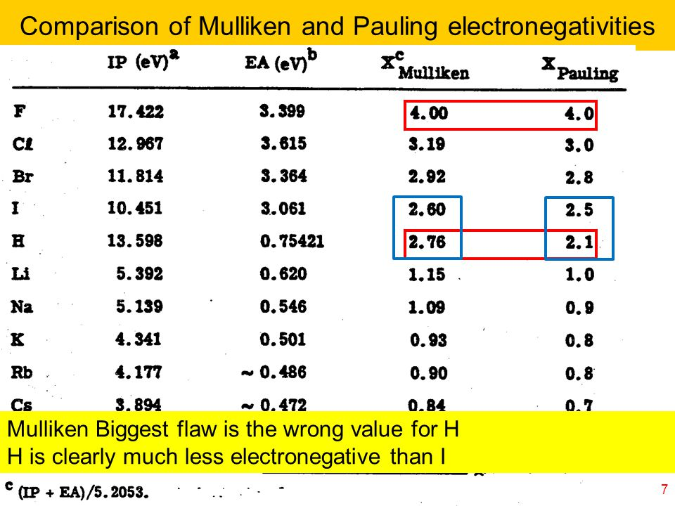 © copyright 2011 William A. Goddard III, all rights reservedCh120a-Goddard-L25 7 Comparison of Mulliken and Pauling electronegativities Mulliken Bigge