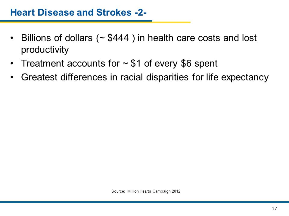 17 Heart Disease and Strokes -2- Billions of dollars (~ $444 ) in health care costs and lost productivity Treatment accounts for ~ $1 of every $6 spen