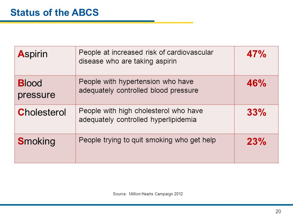 20 Status of the ABCS Aspirin People at increased risk of cardiovascular disease who are taking aspirin 47% Blood pressure People with hypertension wh