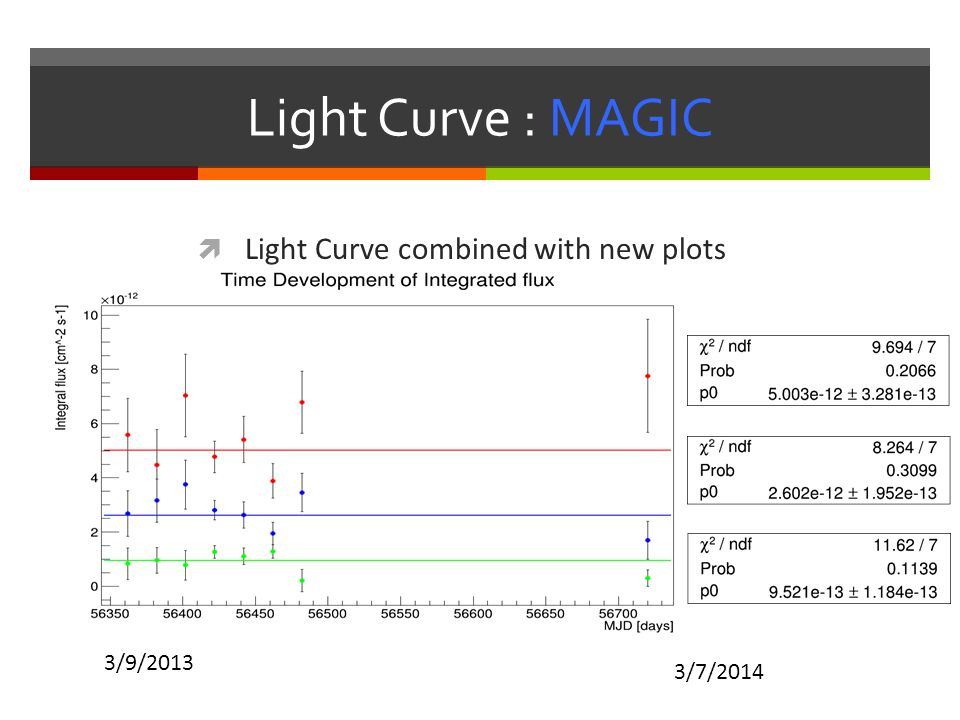 Light Curve : MAGIC  Light Curve combined with new plots 3/7/2014 3/9/2013