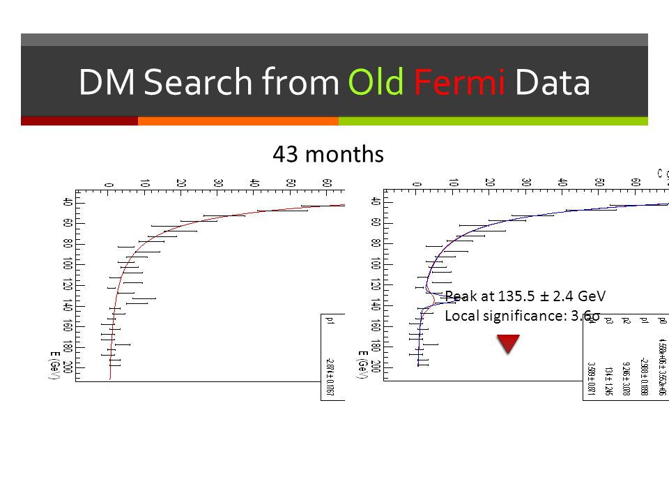 DM Search from Old Fermi Data Peak at 135.5 ± 2.4 GeV Local significance: 3.6σ 43 months