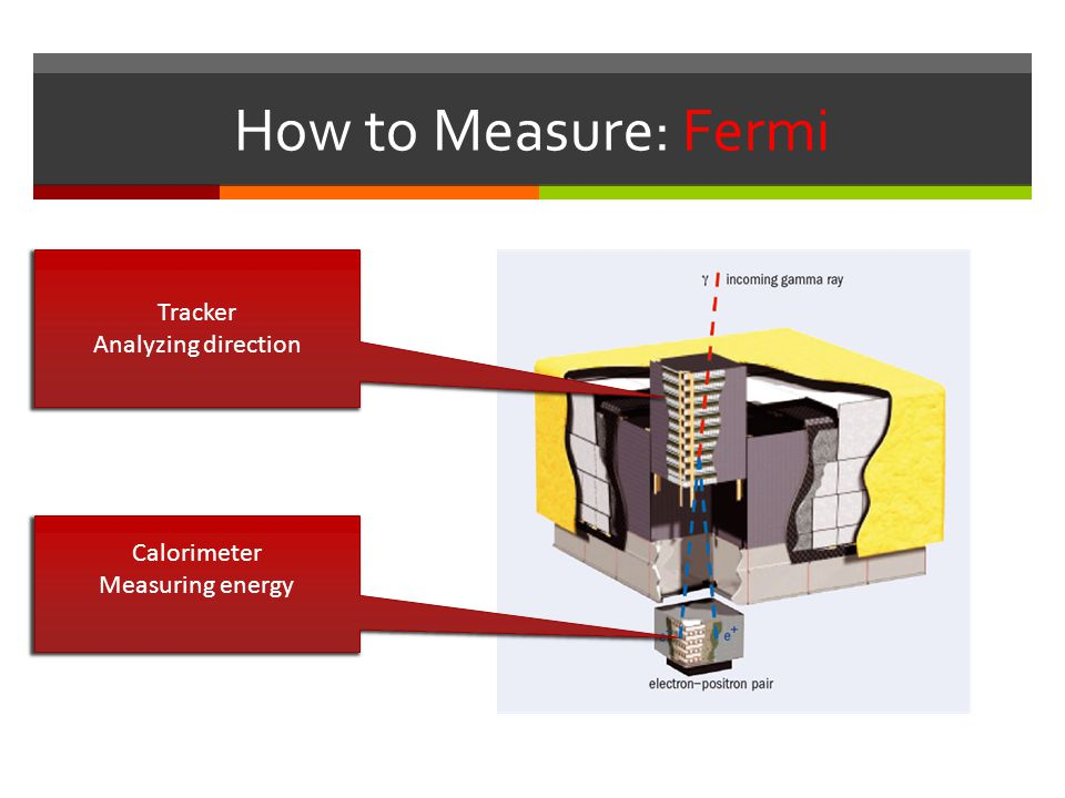 How to Measure: Fermi Tracker Analyzing direction Calorimeter Measuring energy