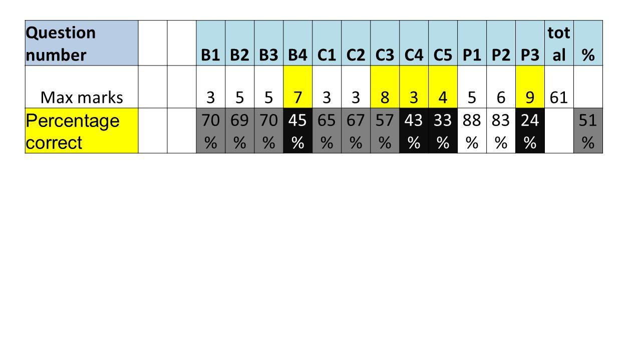 Question number B1B2B3B4C1C2C3C4C5P1P2P3 tot al% Max marks35573383456961 Percentage correct 70 % 69 % 70 % 45 % 65 % 67 % 57 % 43 % 33 % 88 % 83 % 24 % 51 %