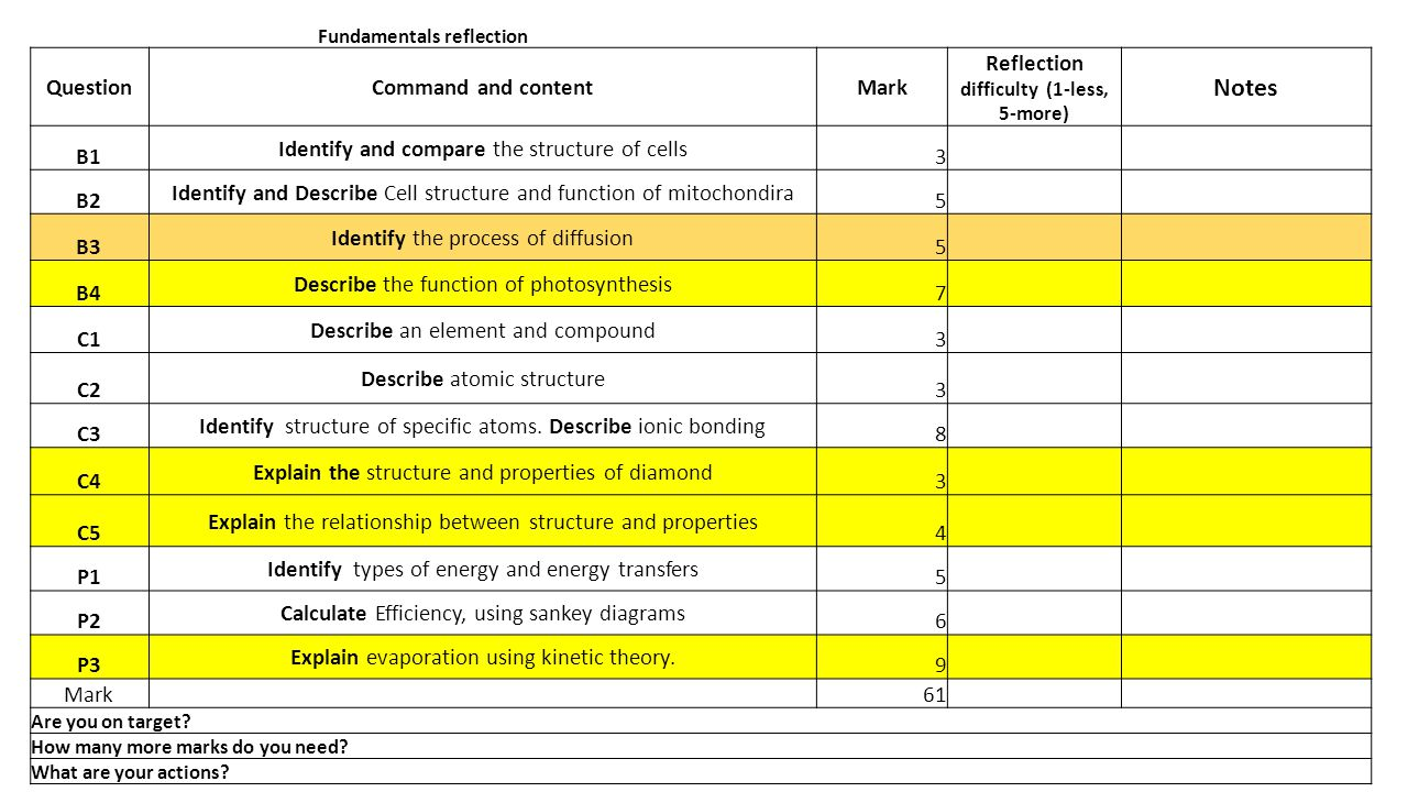 Fundamentals reflection QuestionCommand and contentMark Reflection difficulty (1-less, 5-more) Notes B1 Identify and compare the structure of cells 3