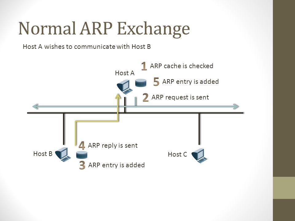 ARP Frame Packet 0 bits 32 Hardware TypeProtocol Type Hardware Adr.